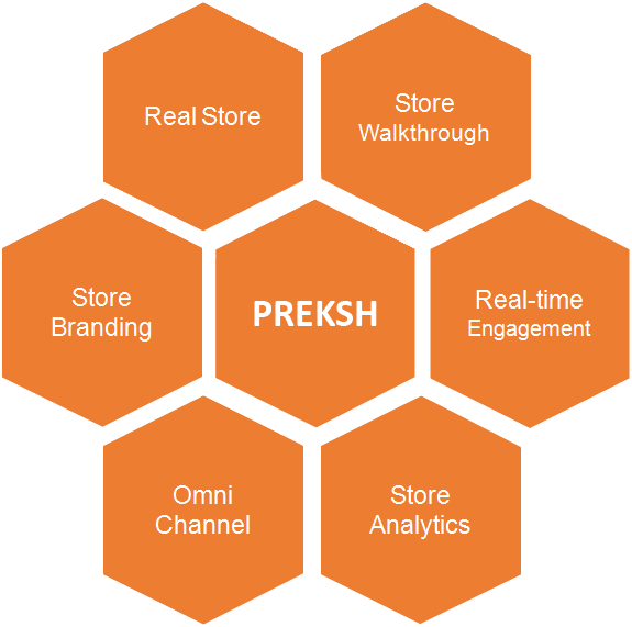 Preksh blends Augmented Reality and Ecommerce to create 360 Degree View Online Stores. Preksh Increase Customer Engagement & Online Sales for your Webstore.